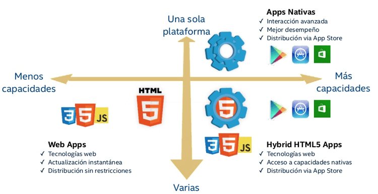 Tipos de apps moviles